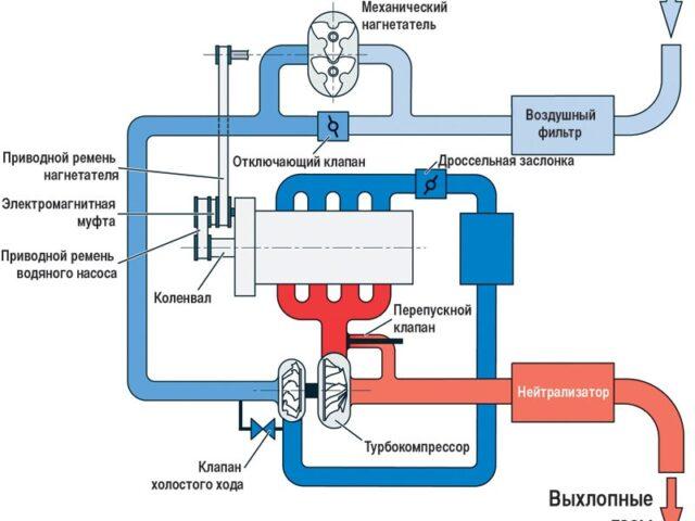 Воздушная система турбодвигателя