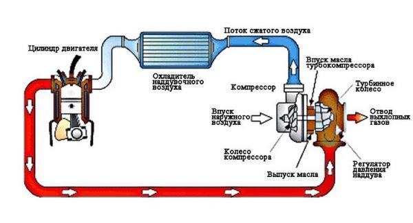 Пример работы интеркулера в тубодвигателе