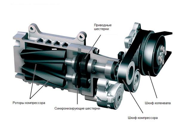 Пример механического компрессора